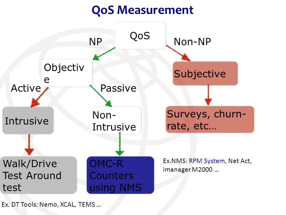 QoS Objectiv e NP Non-NP Intrusive Non- Intrusive Walk/Drive Test Around test OMC-R Counters using NMS ActivePassive Surveys, churn- rate, etc… Ex.