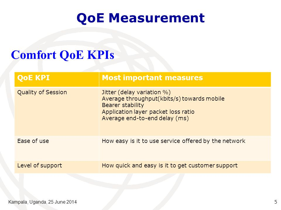 QoE Measurement Kampala, Uganda, 25 June 2014 5 QoE KPIMost important measures Quality of SessionJitter (delay variation %) Average throughput(kbits/s) towards mobile Bearer stability Application layer packet loss ratio Average end-to-end delay (ms) Ease of useHow easy is it to use service offered by the network Level of supportHow quick and easy is it to get customer support Comfort QoE KPIs