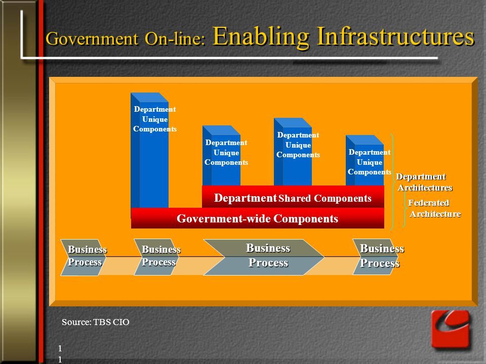 11 Department Unique Components Department Unique Components Department Unique Components Department Unique Components Department Shared Components Government-wide Components Federated Federated Architecture Architecture Department Department Architectures Architectures BusinessProcess BusinessProcess BusinessProcessBusinessProcess Source: TBS CIO Government On-line: Enabling Infrastructures
