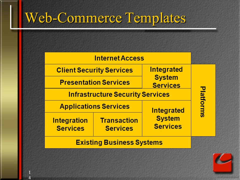 14 Web-Commerce Templates Internet Access Client Security Services Presentation Services Infrastructure Security Services Applications Services Integration Services Transaction Services Existing Business Systems Integrated System Services Platforms Integrated System Services