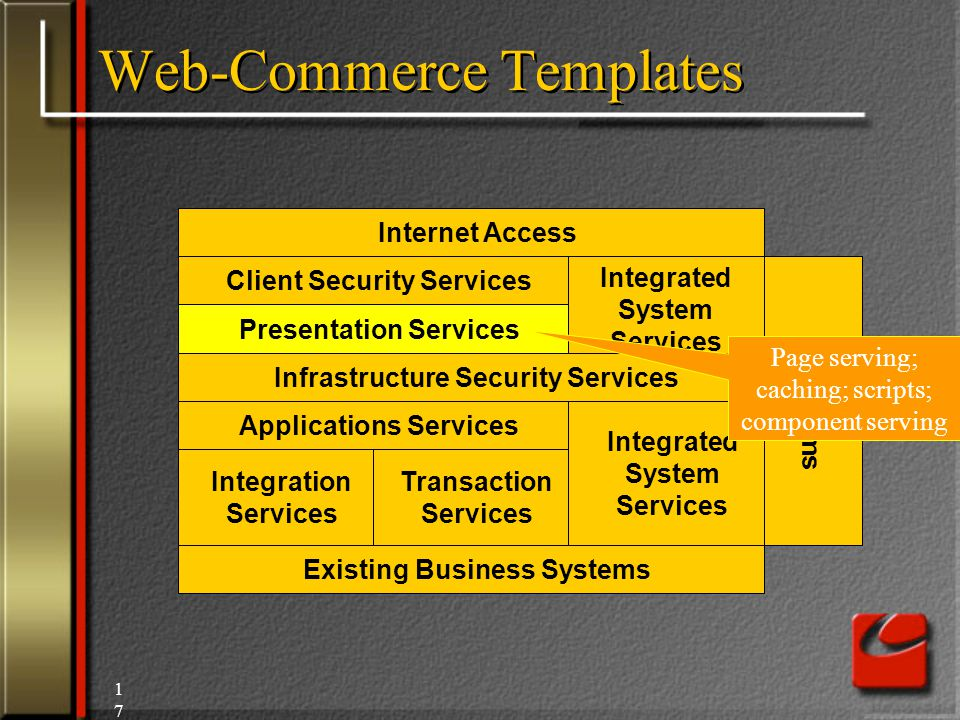 17 Integrated System Services Internet Access Client Security Services Presentation Services Infrastructure Security Services Applications Services Integration Services Transaction Services Existing Business Systems Integrated System Services Platforms Page serving; caching; scripts; component serving Web-Commerce Templates