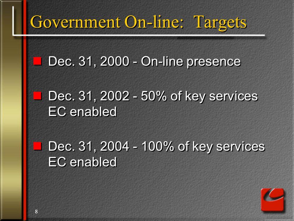 8 Government On-line: Targets Dec. 31, 2000 - On-line presence Dec.