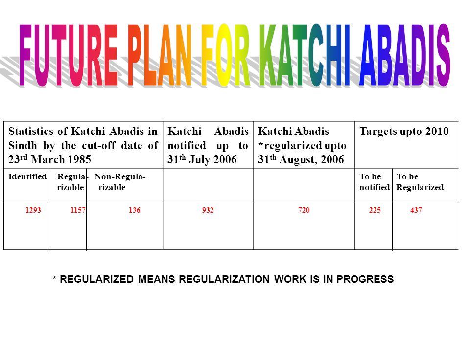 Statistics of Katchi Abadis in Sindh by the cut-off date of 23 rd March 1985 Katchi Abadis notified up to 31 th July 2006 Katchi Abadis *regularized upto 31 th August, 2006 Targets upto 2010 Identified Regula- Non-Regula- rizable rizable To be notified Regularized 1293 1157 136932720 225 437 * REGULARIZED MEANS REGULARIZATION WORK IS IN PROGRESS