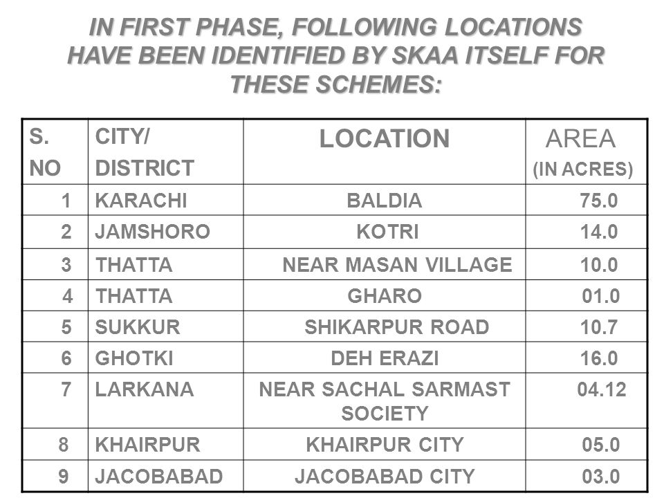 IN FIRST PHASE, FOLLOWING LOCATIONS HAVE BEEN IDENTIFIED BY SKAA ITSELF FOR THESE SCHEMES: S. NO CITY/ DISTRICT LOCATION AREA (IN ACRES) 1KARACHIBALDI