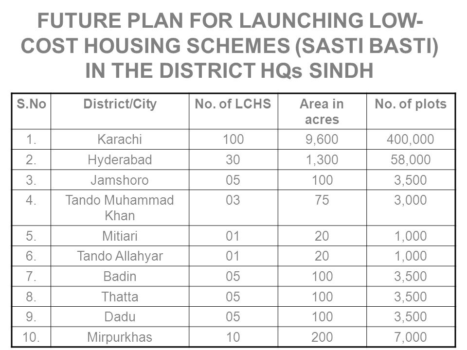 FUTURE PLAN FOR LAUNCHING LOW- COST HOUSING SCHEMES (SASTI BASTI) IN THE DISTRICT HQs SINDH S.NoDistrict/CityNo. of LCHSArea in acres No. of plots 1.K