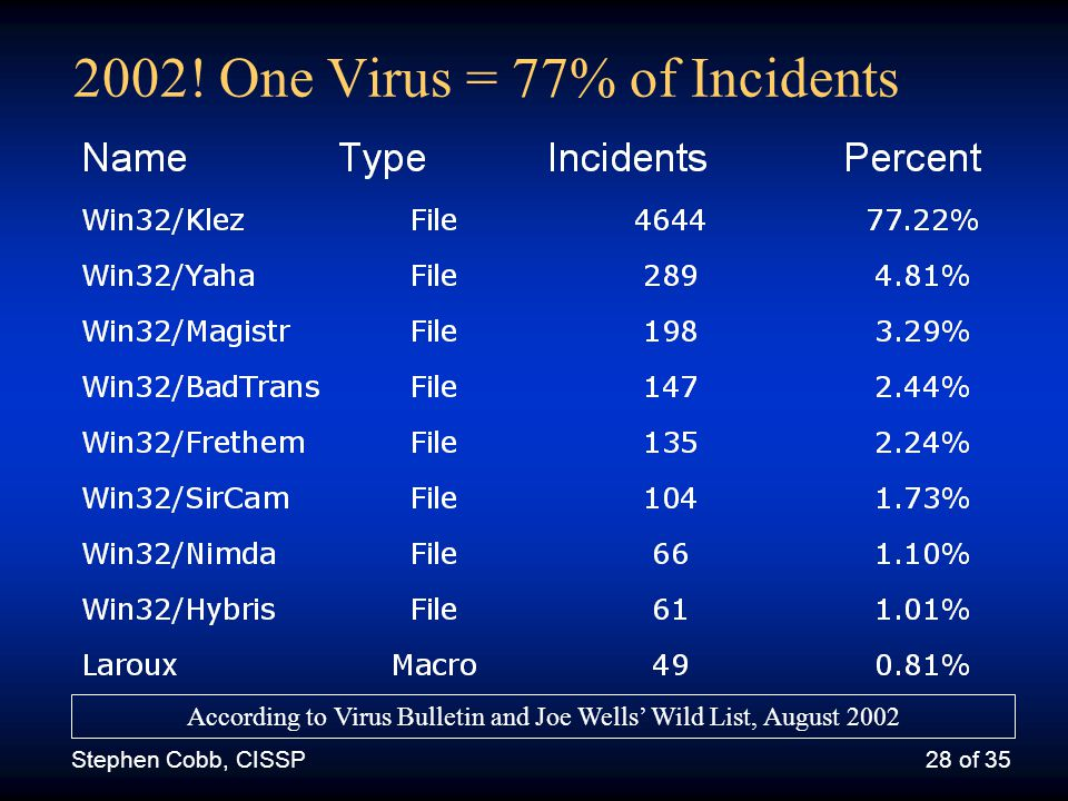 Stephen Cobb, CISSP27 of 35 Top 8 Viruses = 54% of Incidents According to Virus Bulletin and Joe Wells' Wild List, January 98