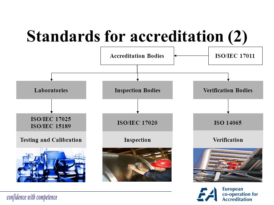Standards for accreditation (2) ISO/IEC 17011Accreditation Bodies LaboratoriesInspection Bodies Testing and CalibrationInspection ISO/IEC 17025 ISO/IE