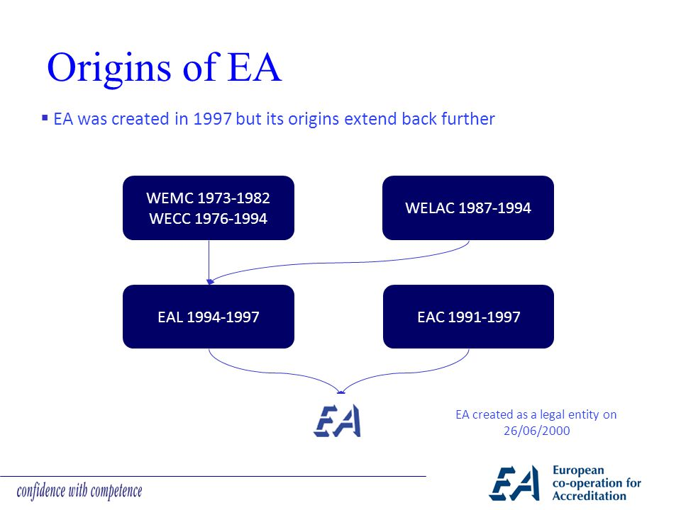Origins of EA EA created as a legal entity on 26/06/2000 WEMC 1973-1982 WECC 1976-1994 WELAC 1987-1994 EAL 1994-1997EAC 1991-1997  EA was created in 1997 but its origins extend back further