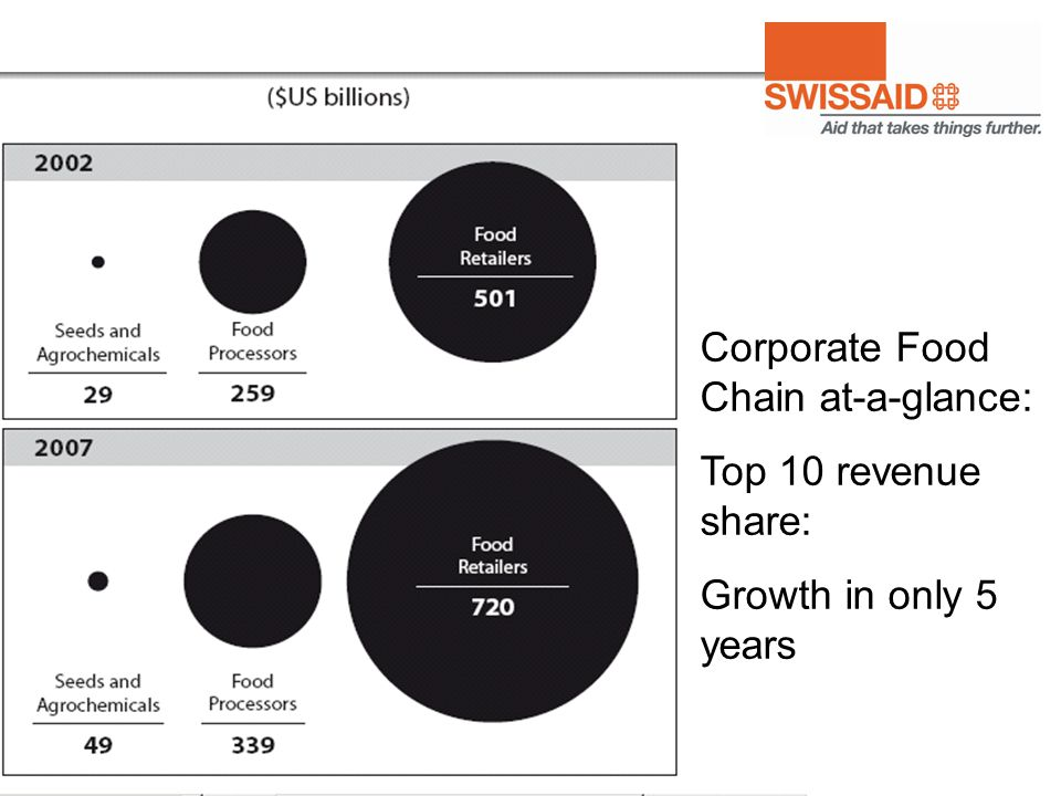 Corporate Food Chain at-a-glance: Top 10 revenue share: Growth in only 5 years