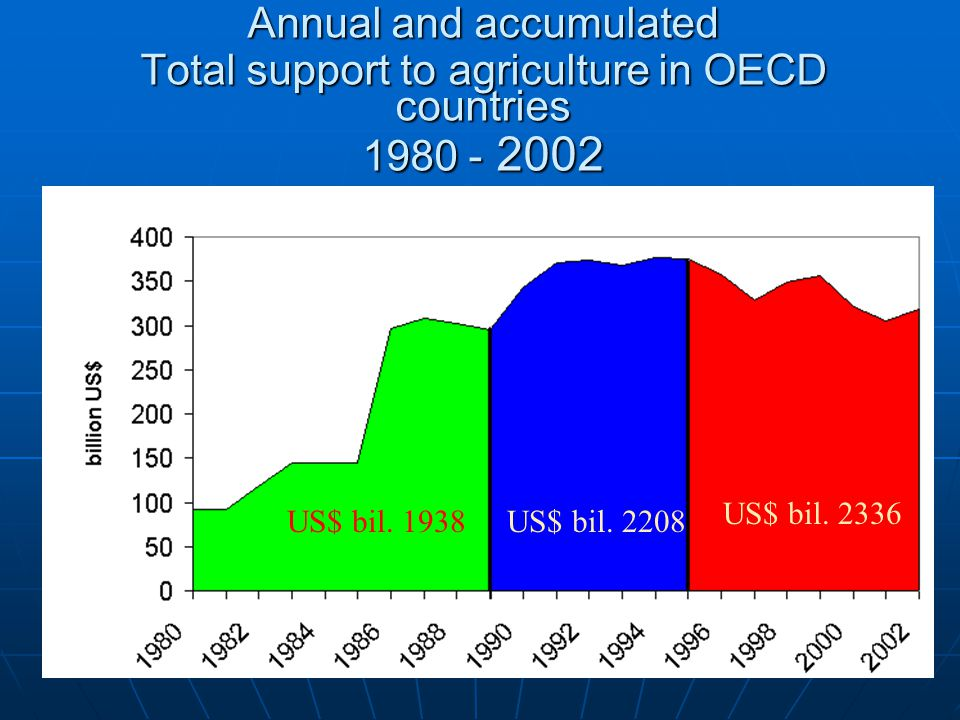 Annual and accumulated Total support to agriculture in OECD countries 1980 - 2002 US$ bil.