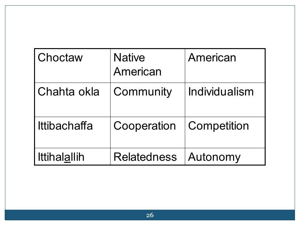 26 ChoctawNative American American Chahta oklaCommunityIndividualism IttibachaffaCooperationCompetition IttihalallihRelatednessAutonomy