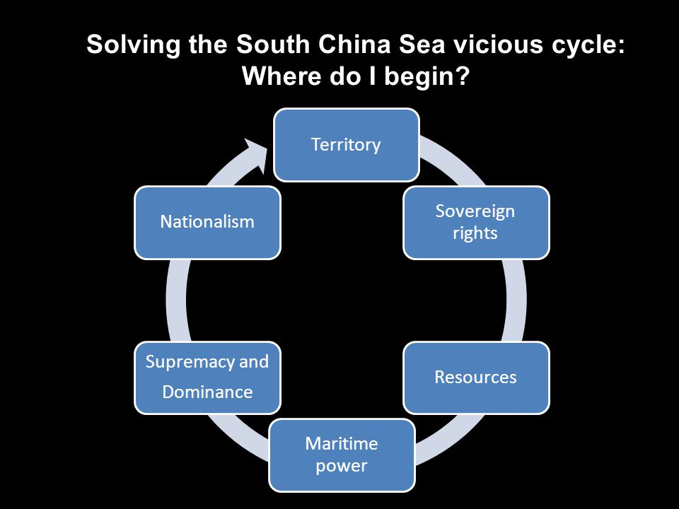 Territory Sovereign rights Resources Maritime power Supremacy and Dominance Nationalism Solving the South China Sea vicious cycle: Where do I begin