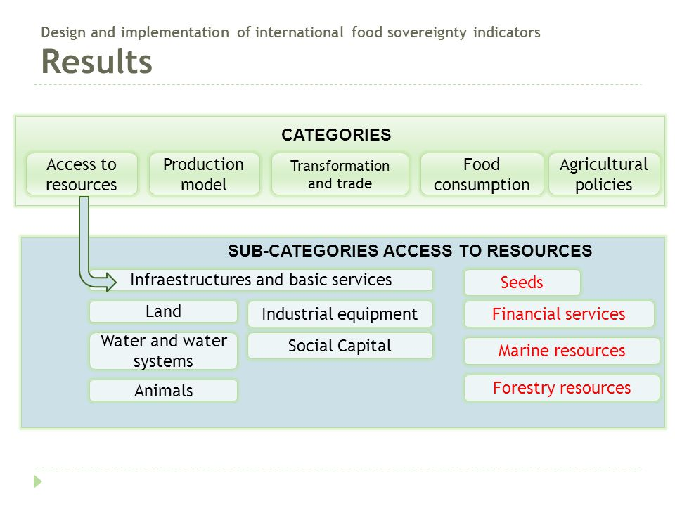 Access to resources Production model Transformation and trade Food consumption Agricultural policies CATEGORIES SUB-CATEGORIES ACCESS TO RESOURCES Inf