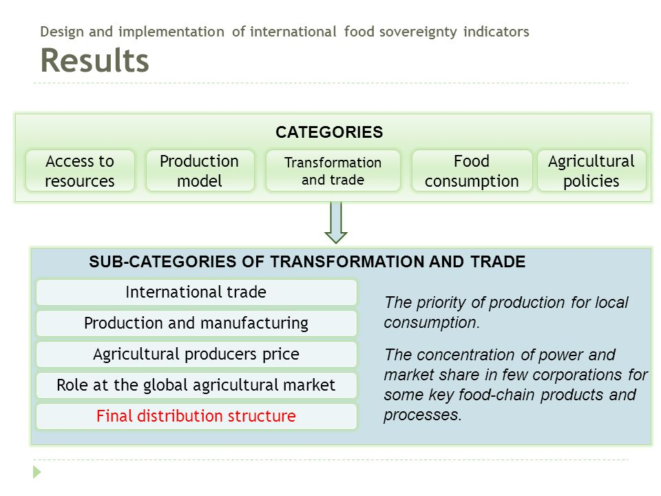 Design and implementation of international food sovereignty indicators Results SUB-CATEGORIES OF TRANSFORMATION AND TRADE International trade Agricultural producers price Production and manufacturing Final distribution structure Access to resources Production model Transformation and trade Food consumption Agricultural policies CATEGORIES Role at the global agricultural market The concentration of power and market share in few corporations for some key food-chain products and processes.