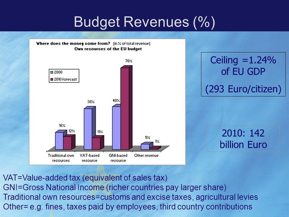 Budget Revenues (%) Ceiling =1.24% of EU GDP (293 Euro/citizen) 2010: 142 billion Euro VAT=Value-added tax (equivalent of sales tax) GNI=Gross National Income (richer countries pay larger share) Traditional own resources=customs and excise taxes, agricultural levies Other= e.g.