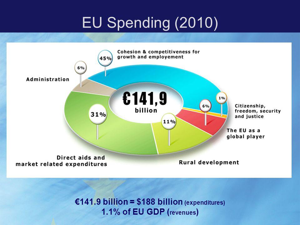 EU Spending (2010) €141.9 billion = $188 billion (expenditures) 1.1% of EU GDP ( revenues )