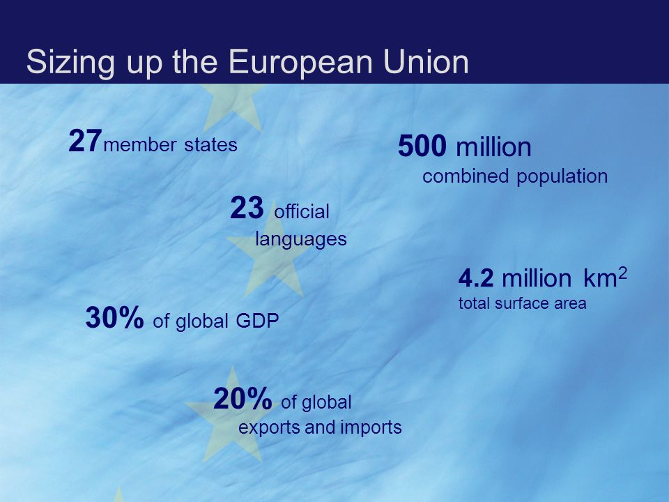 Sizing up the European Union 500 million combined population 27 member states 20% of global exports and imports 30% of global GDP 4.2 million km 2 total surface area 23 official languages