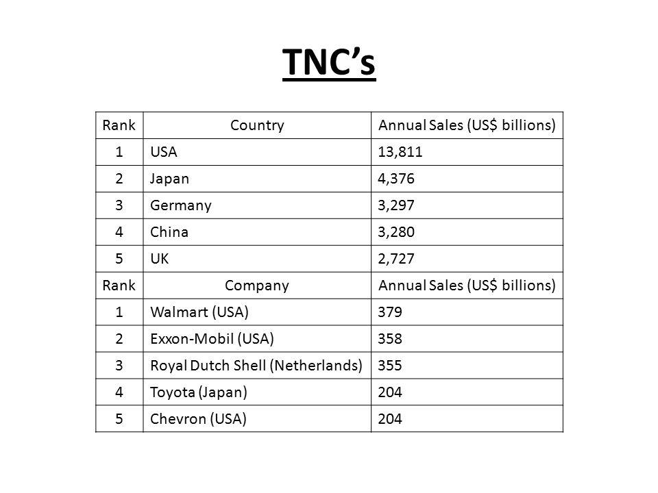 TNC's RankCountryAnnual Sales (US$ billions) 1USA13,811 2Japan4,376 3Germany3,297 4China3,280 5UK2,727 RankCompanyAnnual Sales (US$ billions) 1Walmart (USA)379 2Exxon-Mobil (USA)358 3Royal Dutch Shell (Netherlands)355 4Toyota (Japan)204 5Chevron (USA)204