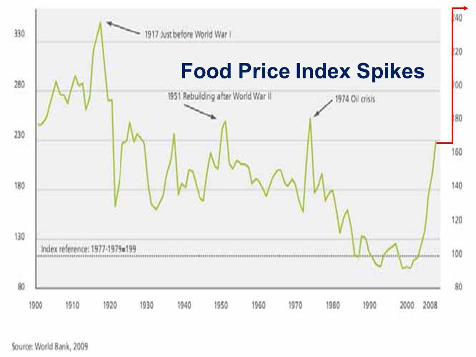 Food Price Spikes Food Price Index Spikes