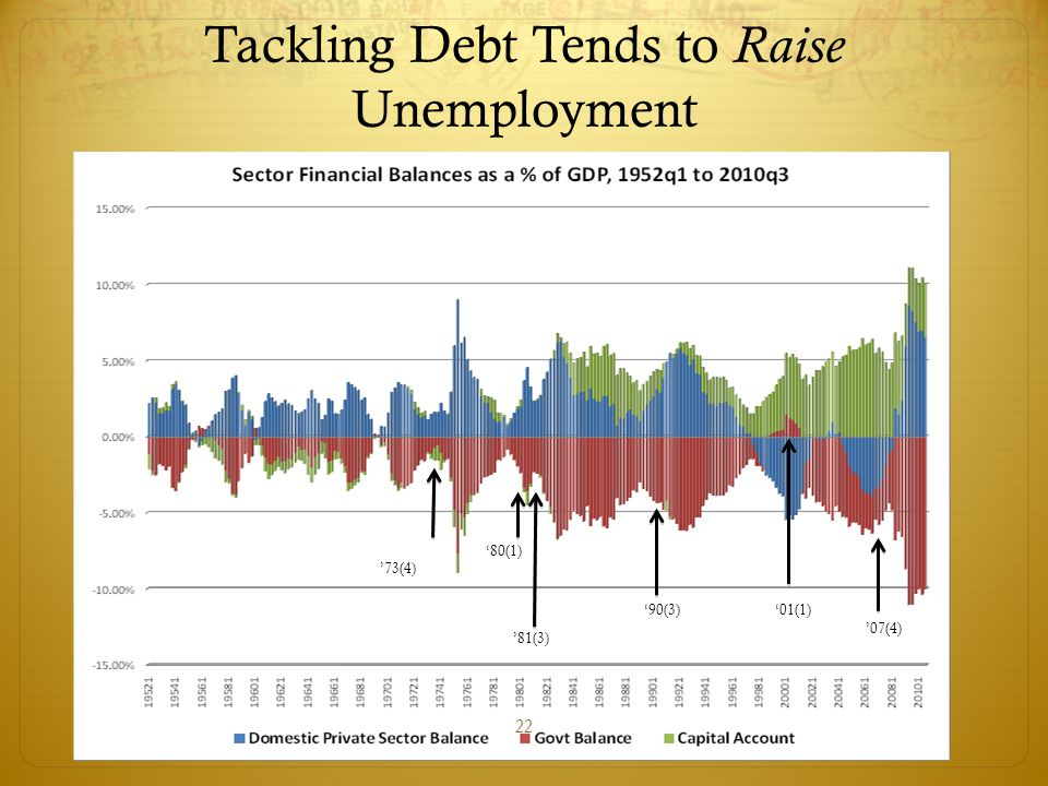 Tackling Debt Tends to Raise Unemployment 22 '73(4) '80(1) '81(3) '90(3)'01(1) '07(4)