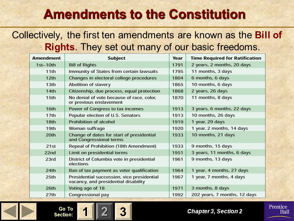 123 Go To Section: Amendments to the Constitution Collectively, the first ten amendments are known as the Bill of Rights. They set out many of our bas