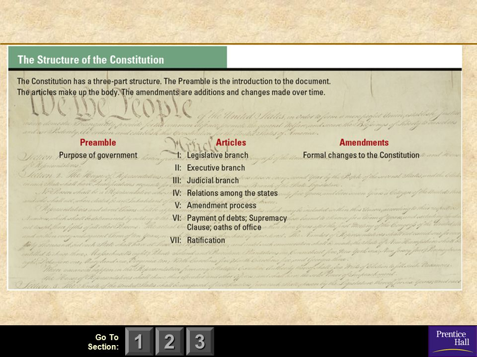 123 Structure of the Constitution Preamble (Intro) Purpose- To define the broad purposes of the republican government created by the document and to set out specific goals for the nation Example- The words to form a more perfect Union establishes a goal of cooperation among the states and between the states and the national government