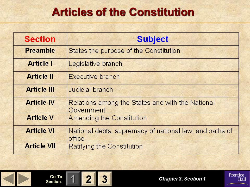 123 Go To Section: Chapter 3, Section 2 3333 1111 Formal Amendment Process The four different ways by which amendments may be added to the Constitution are shown here:
