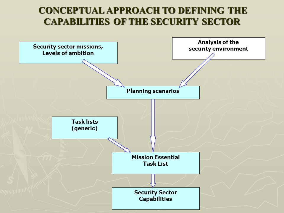 CONCEPTUAL APPROACH TO DEFINING THE CAPABILITIES OF THE SECURITY SECTOR Analysis of the security environment Security sector missions, Levels of ambit