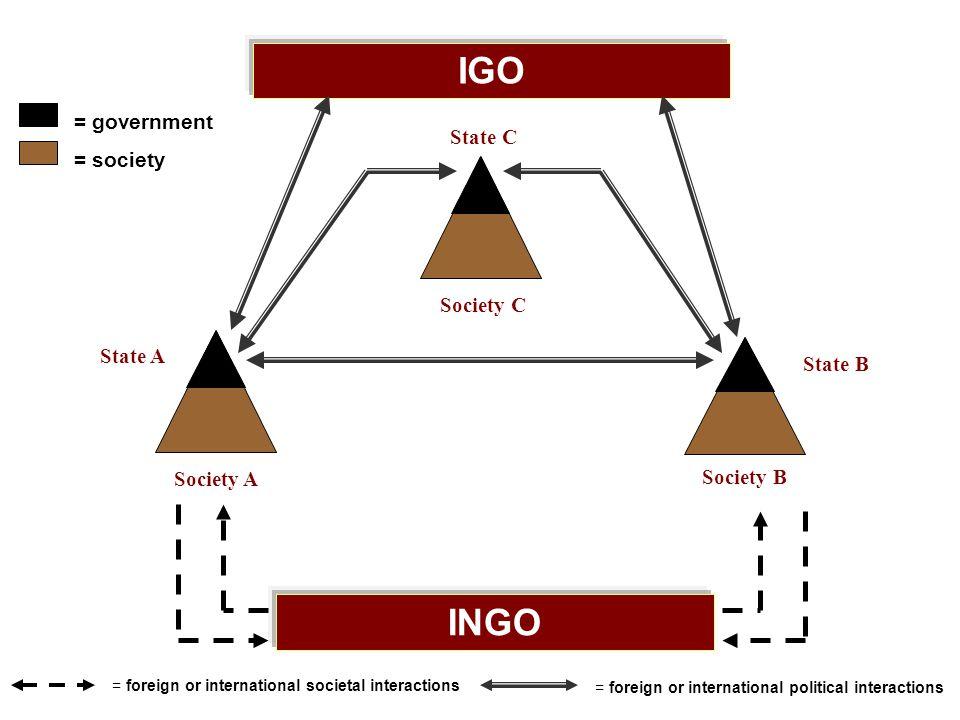 IGO INGO = government = society = foreign or international societal interactions = foreign or international political interactions Society C State C S