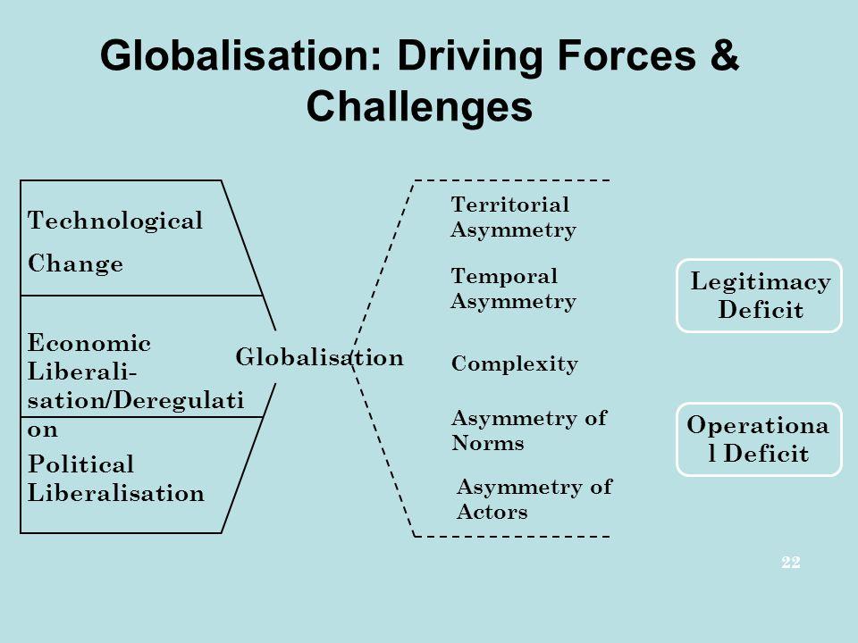 Globalisation: Driving Forces & Challenges 22 Technological Change Economic Liberali- sation/Deregulati on Political Liberalisation Globalisation Terr