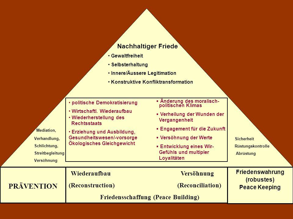 Nachhaltiger Friede Gewaltfreiheit Selbsterhaltung Innere/Äussere Legitimation Konstruktive Konfliktransformation politische Demokratisierung Wirtscha