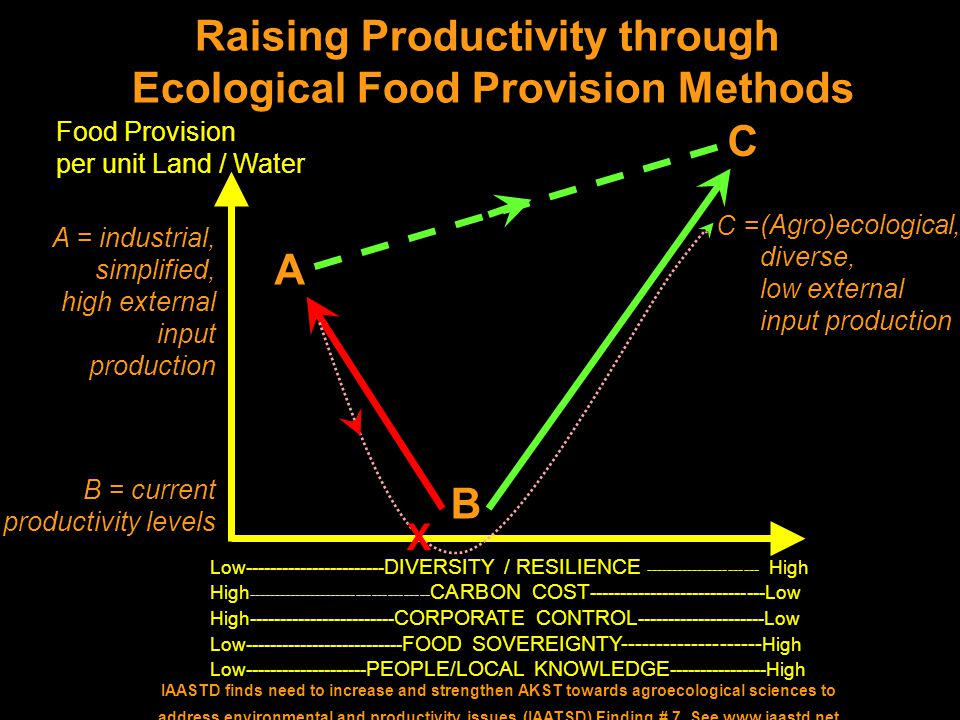 Raising Productivity through Ecological Food Provision Methods A B C Food Provision per unit Land / Water B = current productivity levels A = industrial, simplified, high external input production (Agro)ecological, diverse, low external input production C = X Low----------------------- DIVERSITY / RESILIENCE ---------------------- High High ----------------------------------- CARBON COST -----------------------------Low High------------------------ CORPORATE CONTROL ---------------------Low Low-------------------------- FOOD SOVEREIGNTY-------------------- High Low-------------------- PEOPLE/LOCAL KNOWLEDGE ----------------High IAASTD finds need to increase and strengthen AKST towards agroecological sciences to address environmental and productivity issues (IAATSD) Finding # 7.