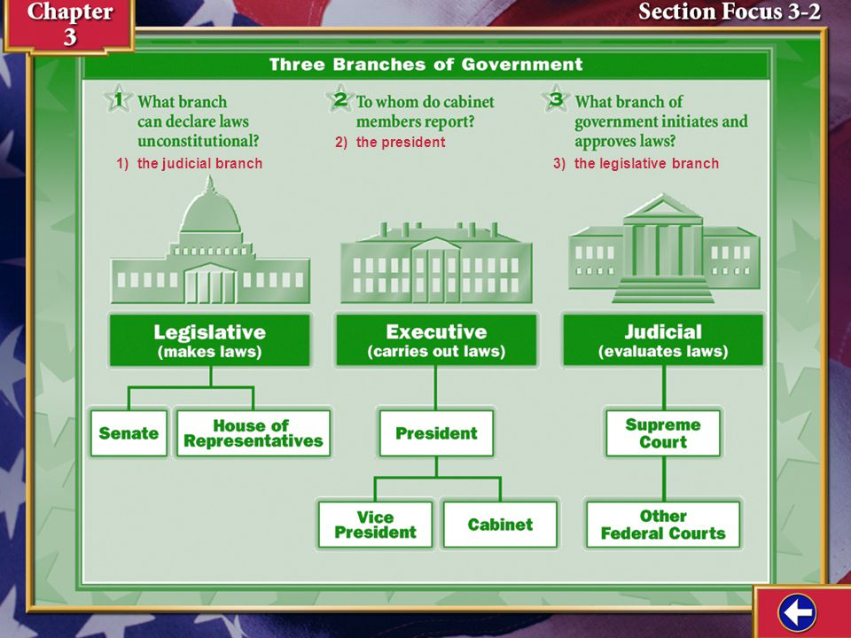 Section Focus 1 1)the people of the United States 2)the people of the United States from the time of the Constitution onwards 3)Possible answer: Those