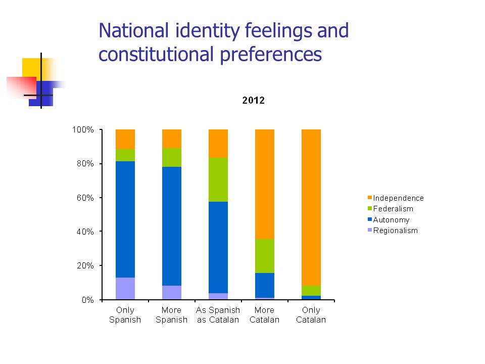 National identity feelings and constitutional preferences