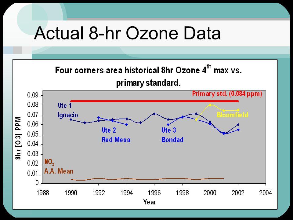16 Actual 8-hr Ozone Data