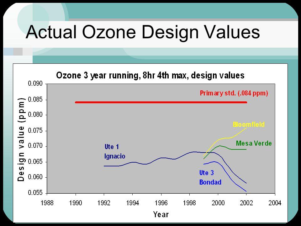 17 Actual Ozone Design Values