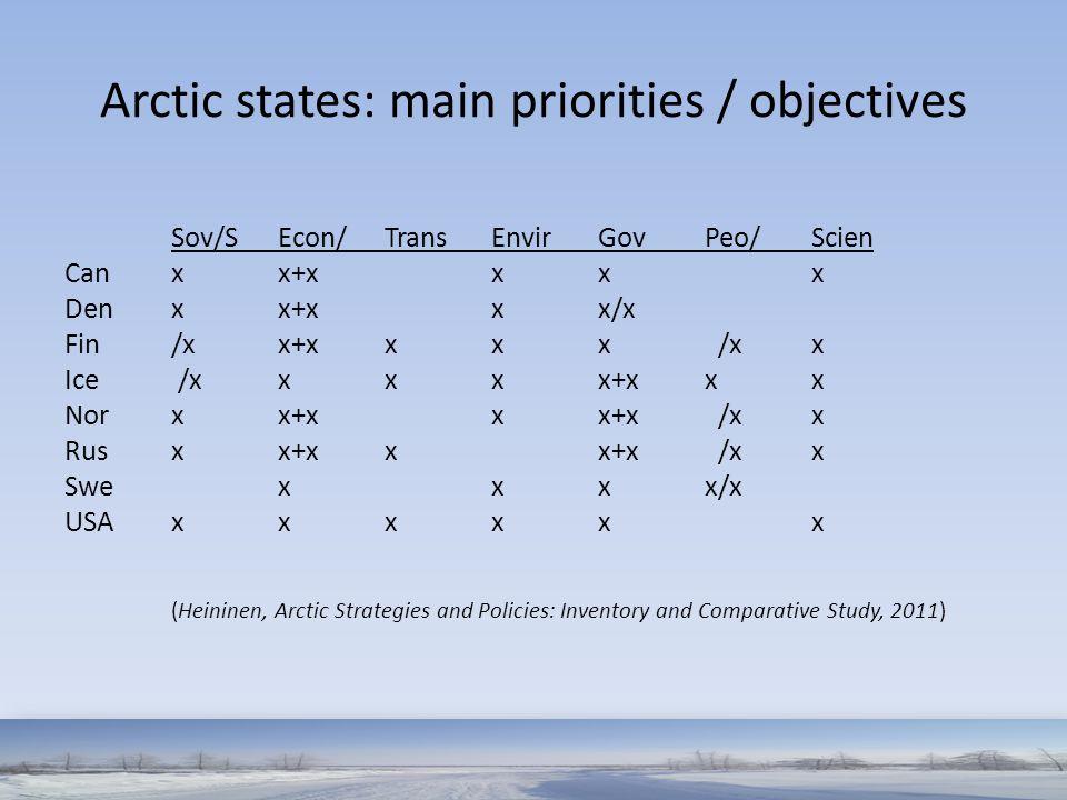 Arctic states: main priorities / objectives Sov/SEcon/TransEnvirGovPeo/Scien Can xx+xxx x Den xx+xxx/x Fin /x x+xxxx /xx Ice /xxxx x+xx x Nor xx+xxx+x /xx Rus xx+xx x+x /xx Swexxxx/x USA xxxxx x (Heininen, Arctic Strategies and Policies: Inventory and Comparative Study, 2011)