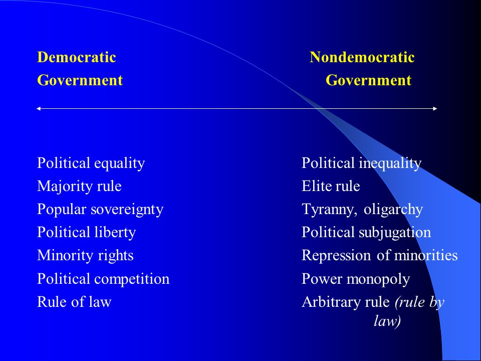 Democratic NondemocraticGovernment Political equality Political inequality Majority rule Elite rule Popular sovereignty Tyranny, oligarchy Political liberty Political subjugation Minority rights Repression of minorities Political competition Power monopoly Rule of law Arbitrary rule (rule by law)
