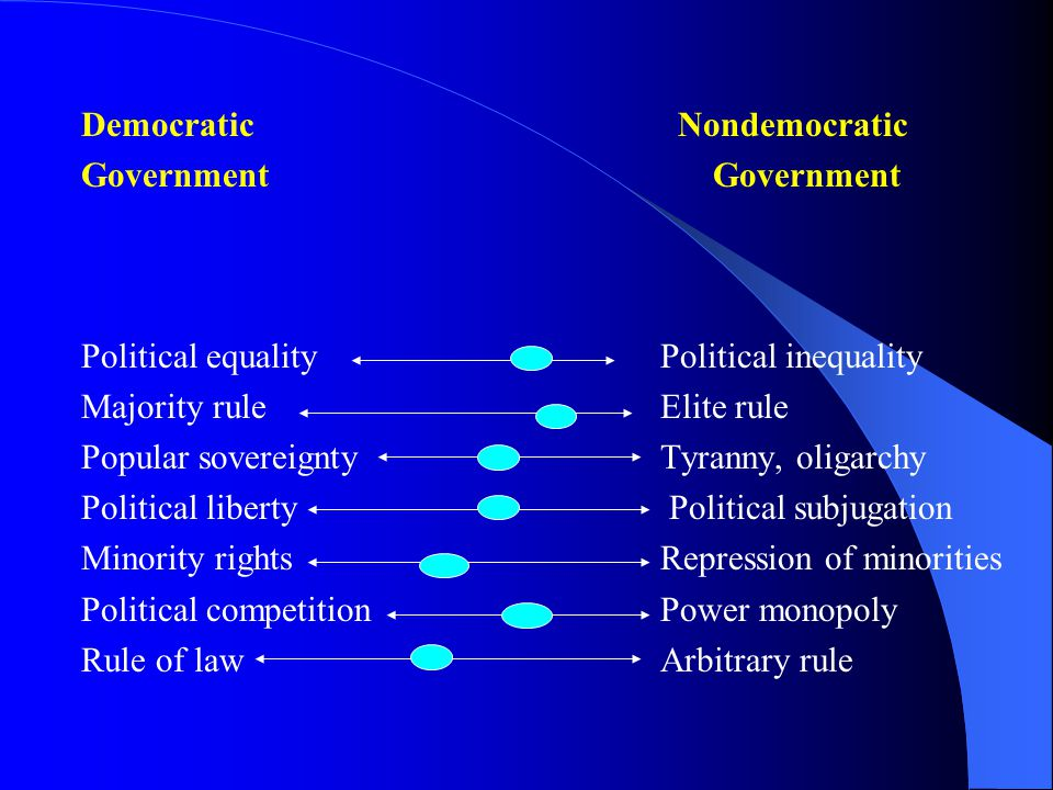 Democratic NondemocraticGovernment Political equality Political inequality Majority rule Elite rule Popular sovereignty Tyranny, oligarchy Political liberty Political subjugation Minority rights Repression of minorities Political competition Power monopoly Rule of law Arbitrary rule