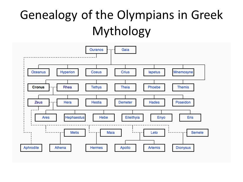 Genealogy of the Olympians in Greek Mythology