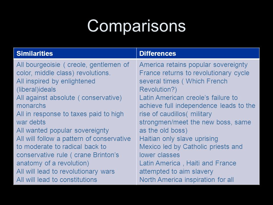 Comparisons SimilaritiesDifferences All bourgeoisie ( creole, gentlemen of color, middle class) revolutions. All inspired by enlightened (liberal)idea