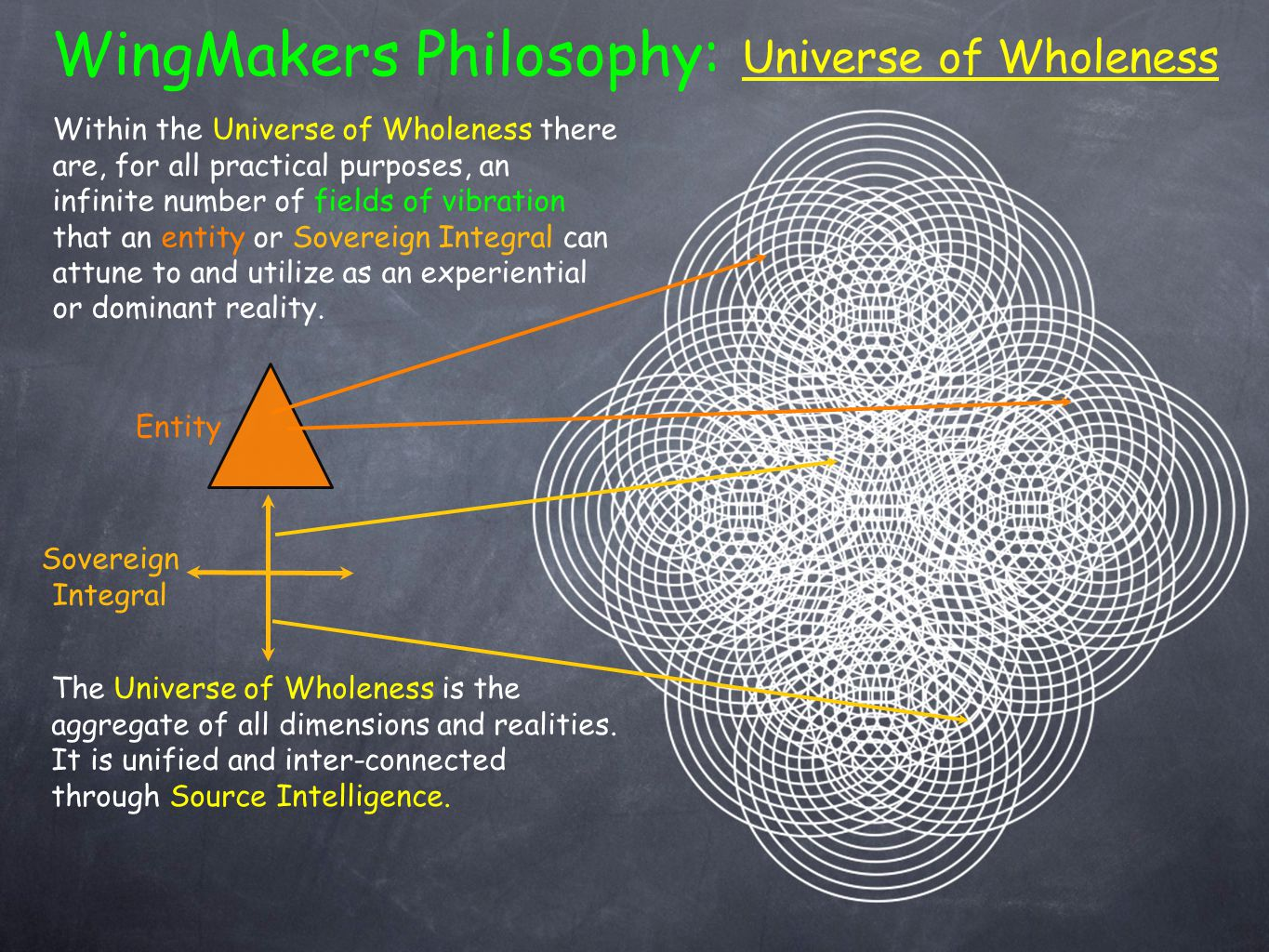 WingMakers Philosophy: Universe of Wholeness The Universe of Wholeness is the aggregate of all dimensions and realities.