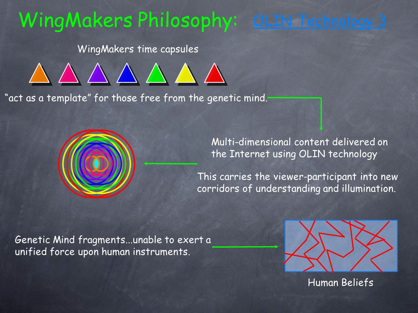 OLIN Technology 3 WingMakers Philosophy: WingMakers time capsules act as a template for those free from the genetic mind.