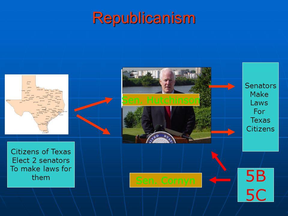 Republicanism Citizens of Texas Elect 2 senators To make laws for them Sen. Hutchinson Sen. Cornyn Senators Make Laws For Texas Citizens 5B 5C