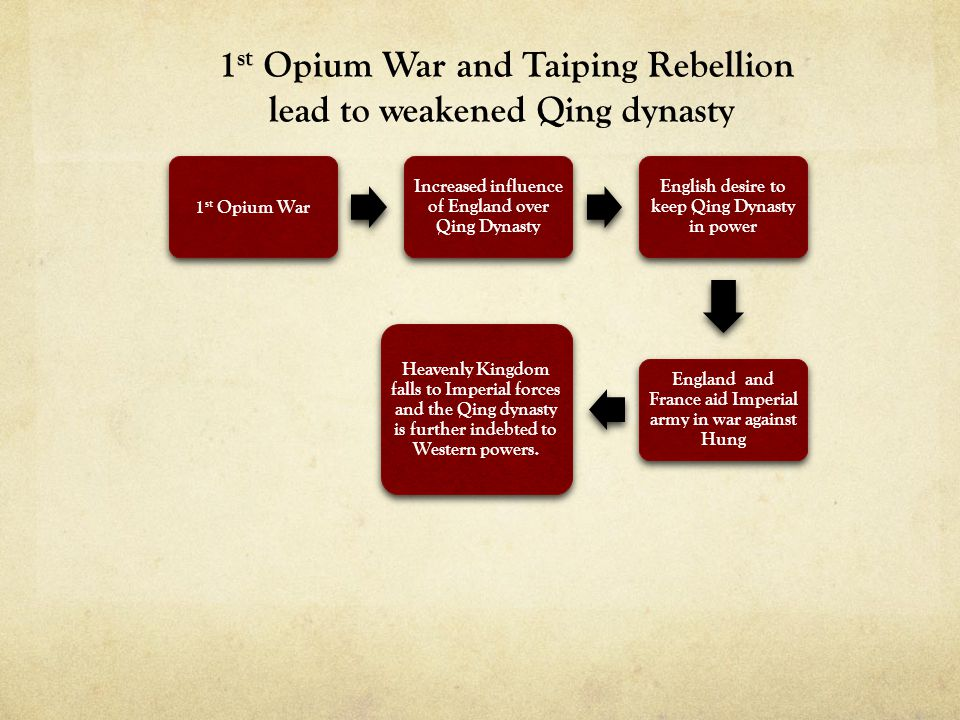 1 st Opium War Increased influence of England over Qing Dynasty English desire to keep Qing Dynasty in power England and France aid Imperial army in w