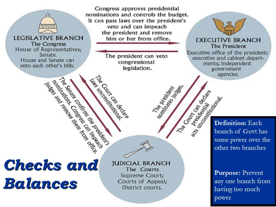 Checks and Balances Definition: Each branch of Govt has some power over the other two branches Purpose: Prevent any one branch from having too much po