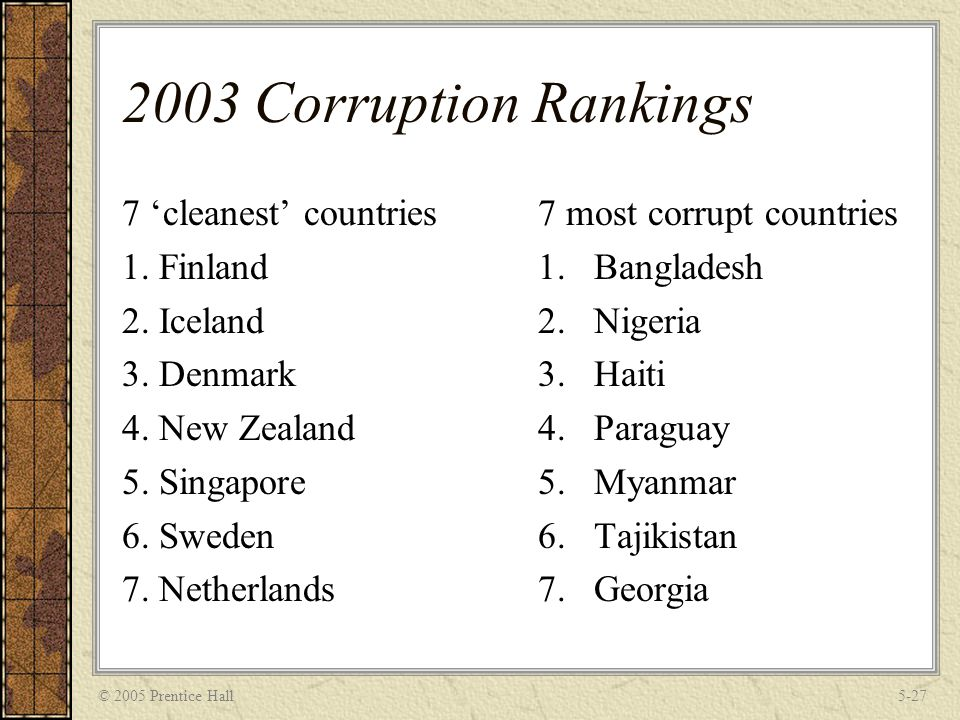 © 2005 Prentice Hall5-27 2003 Corruption Rankings 7 'cleanest' countries 1. Finland 2. Iceland 3. Denmark 4. New Zealand 5. Singapore 6. Sweden 7. Net