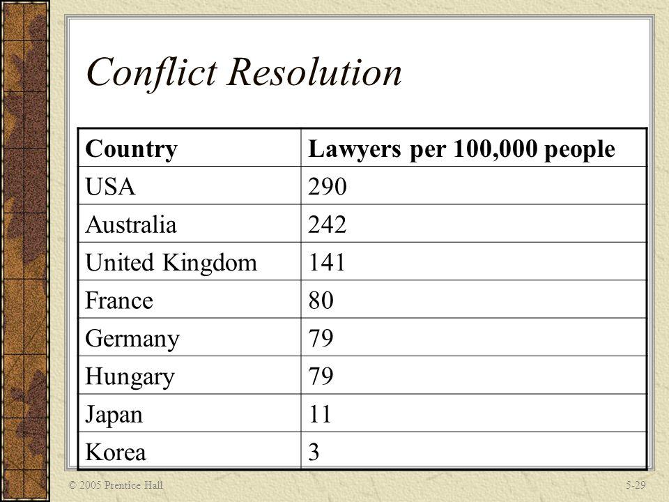 © 2005 Prentice Hall5-29 Conflict Resolution CountryLawyers per 100,000 people USA290 Australia242 United Kingdom141 France80 Germany79 Hungary79 Japa
