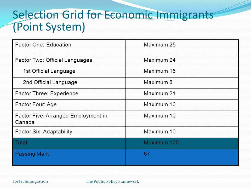 Foster Immigration The Public Policy Framework Selection Grid for Economic Immigrants (Point System) Factor One: Education Maximum 25 Factor Two: Offi