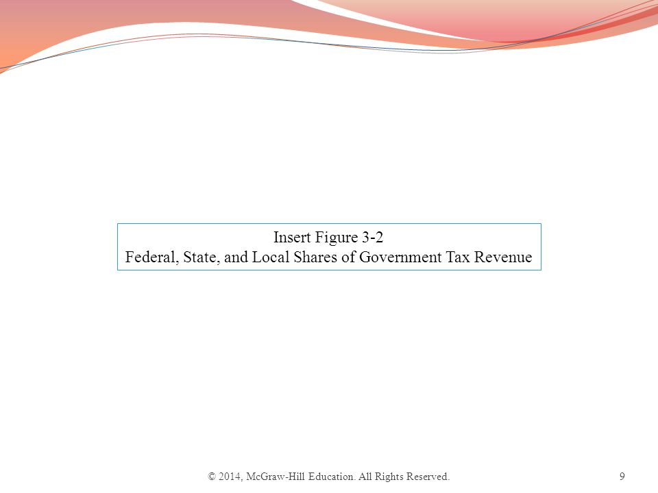 9 Insert Figure 3-2 Federal, State, and Local Shares of Government Tax Revenue